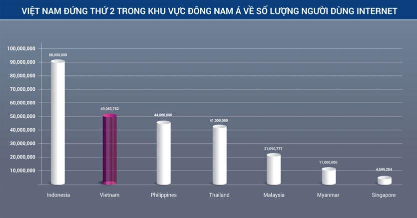 Việt Nam với hơn 43 triệu người sử dụng Internet, xếp thứ 2 tại Đông Nam Á